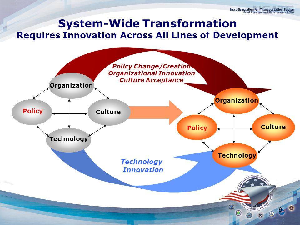 9 Policy Change/Creation Organizational Innovation Culture Acceptance System-Wide Transformation Requires Innovation Across All Lines of Development Technology Innovation Policy Culture Organization Technology Culture Organization Policy Technology