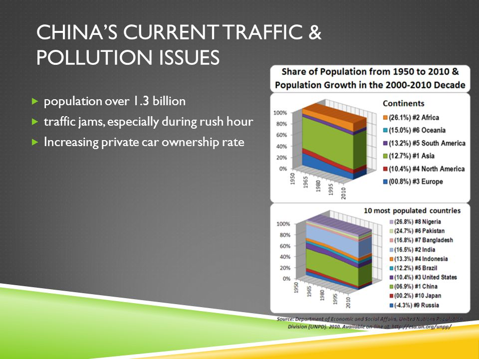 GROUP 4 PROJECT: CHINA'S CO 2 EMISSIONS – PUBLIC