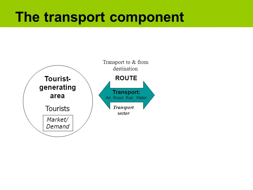 Tourist- generating area Tourists Market/ Demand The transport component Transport: Air, Road, Rail, Water ROUTE Transport sector Transport to & from destination
