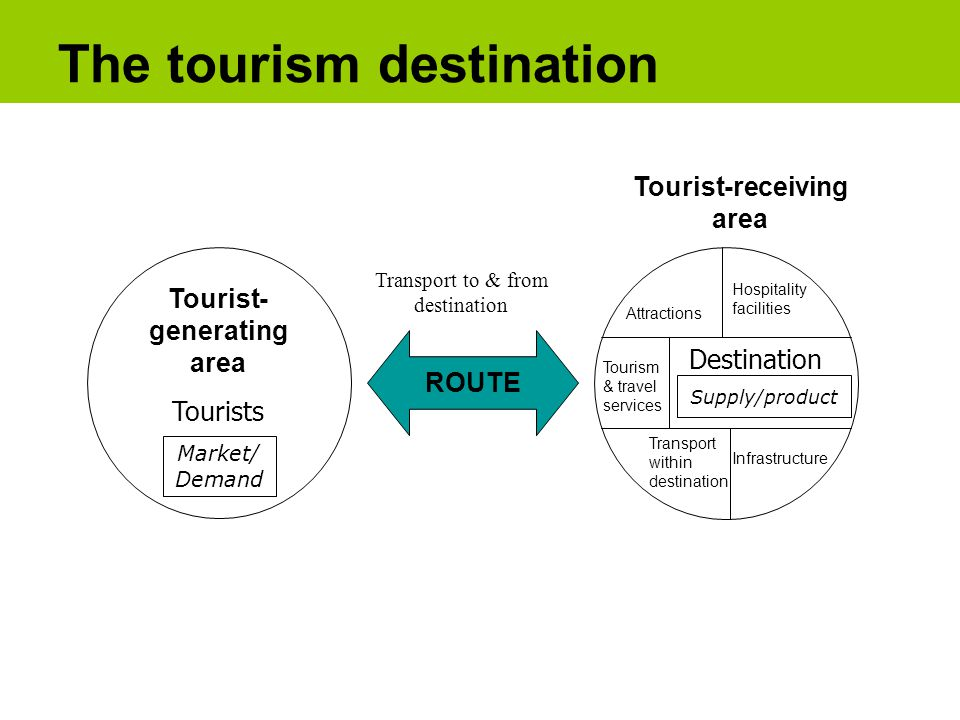 ROUTE Tourist- generating area Tourists Market/ Demand Tourist-receiving area Destination Attractions Hospitality facilities Supply/product Transport within destination Infrastructure Tourism & travel services Transport to & from destination The tourism destination