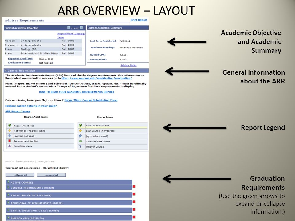 ARR OVERVIEW – LAYOUT Academic Objective and Academic Summary General Information about the ARR Report Legend Graduation Requirements (Use the green arrows to expand or collapse information.)