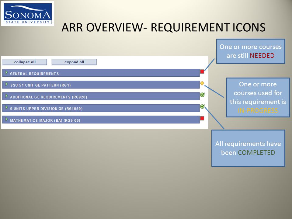 ARR OVERVIEW- REQUIREMENT ICONS One or more courses used for this requirement is IN-PROGRESS All requirements have been COMPLETED One or more courses are still NEEDED