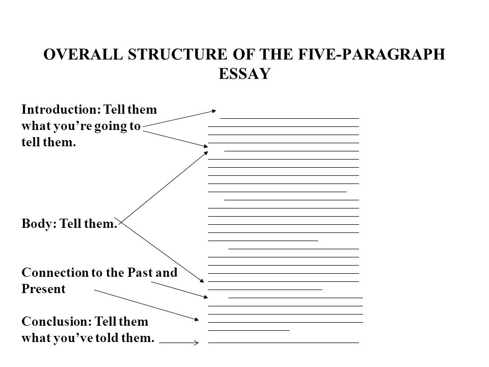Argument Essay Thesis Statement Overall Structure Of The Fiveparagraph Essay Introduction Tell Them What  Youre Wonder Of Science Essay also Political Science Essay Topics The Six Paragraph Essay For Unit  Assessment The Main Parts  My English Class Essay