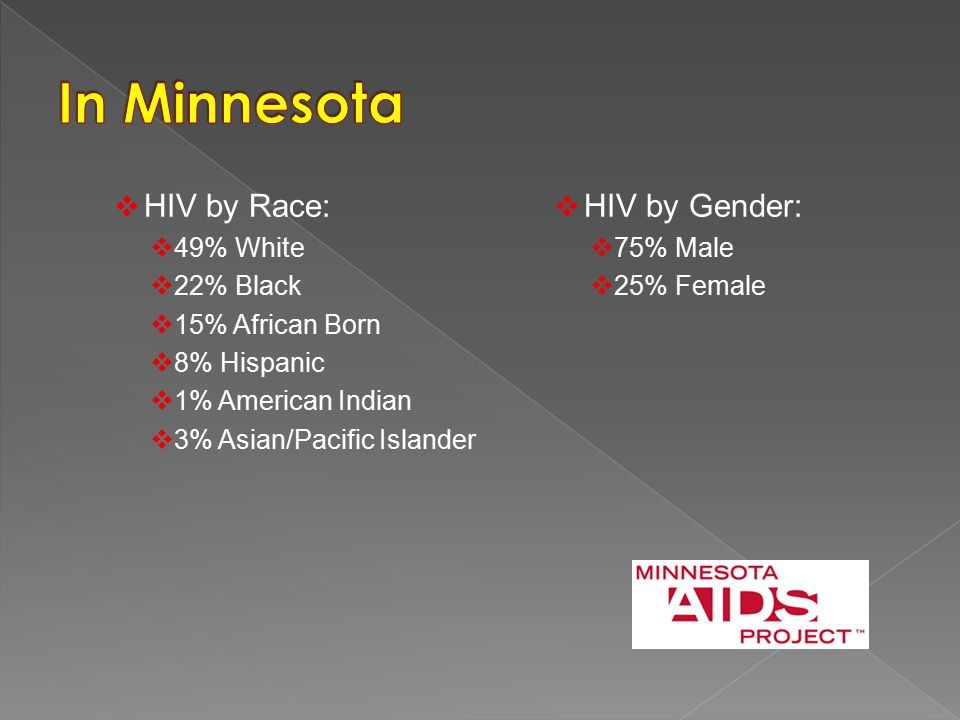  HIV by Race:  49% White  22% Black  15% African Born  8% Hispanic  1% American Indian  3% Asian/Pacific Islander  HIV by Gender:  75% Male  25% Female