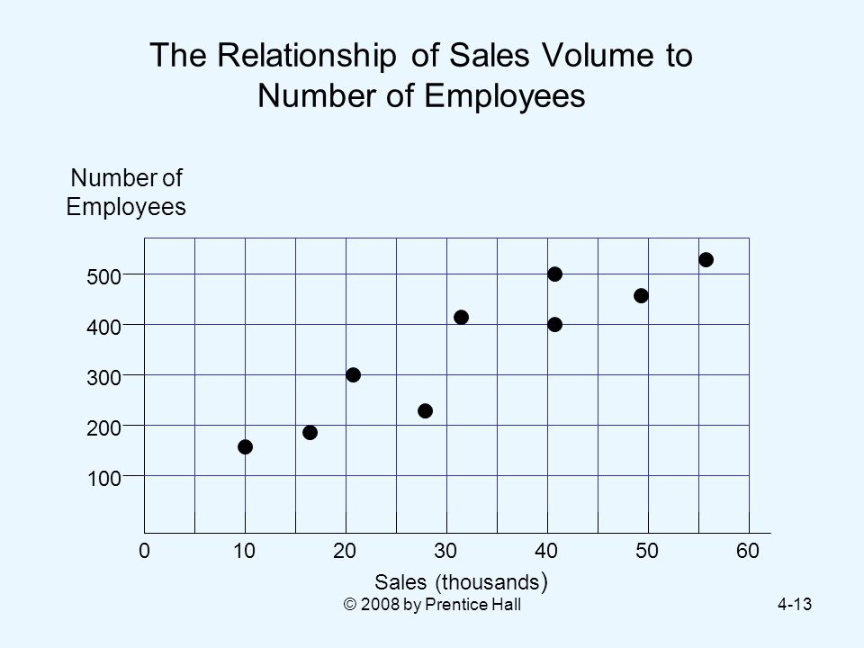 © 2008 by Prentice Hall4-13 The Relationship of Sales Volume to Number of Employees Number of Employees Sales (thousands )