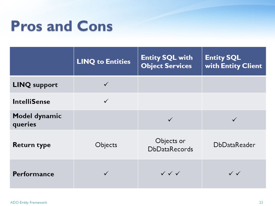 Introduction to ADO Entity Framework ir Denis VOITURON Source: - ppt