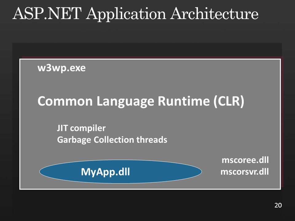 w3wp.exe Common Language Runtime (CLR) JIT compiler Garbage Collection threads mscoree.dll mscorsvr.dll MyApp.dll 20
