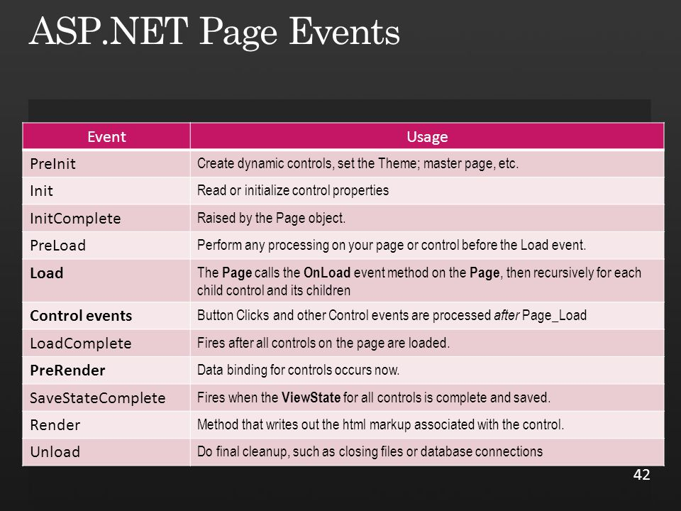 EventUsage PreInit Create dynamic controls, set the Theme; master page, etc.