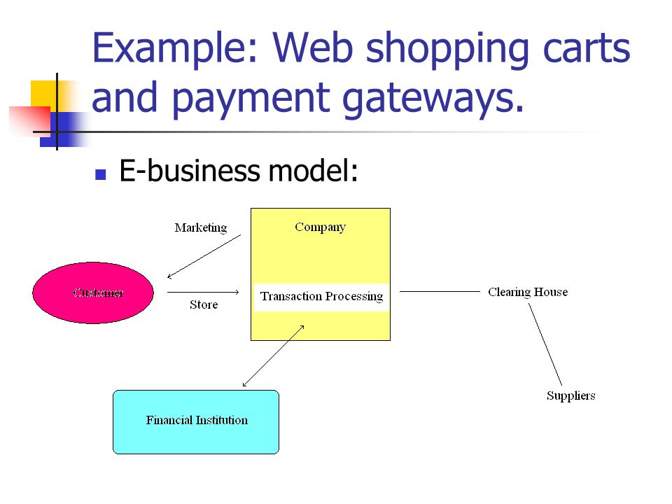 Example: Web shopping carts and payment gateways. E-business model: