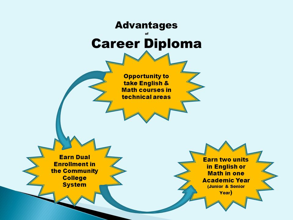 Earn two units in English or Math in one Academic Year (Junior & Senior Year ) Earn Dual Enrollment in the Community College System Opportunity to take English & Math courses in technical areas Advantages of Career Diploma