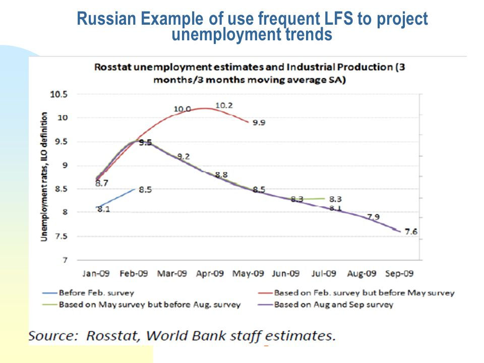 2 Russian Example of use frequent LFS to project unemployment trends
