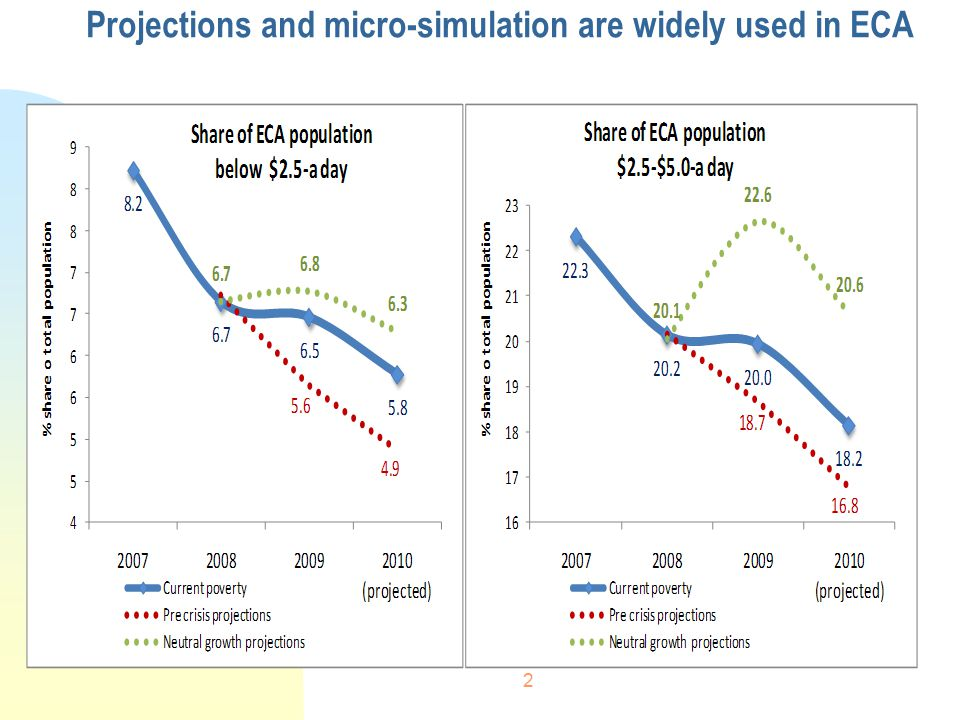 2 Projections and micro-simulation are widely used in ECA