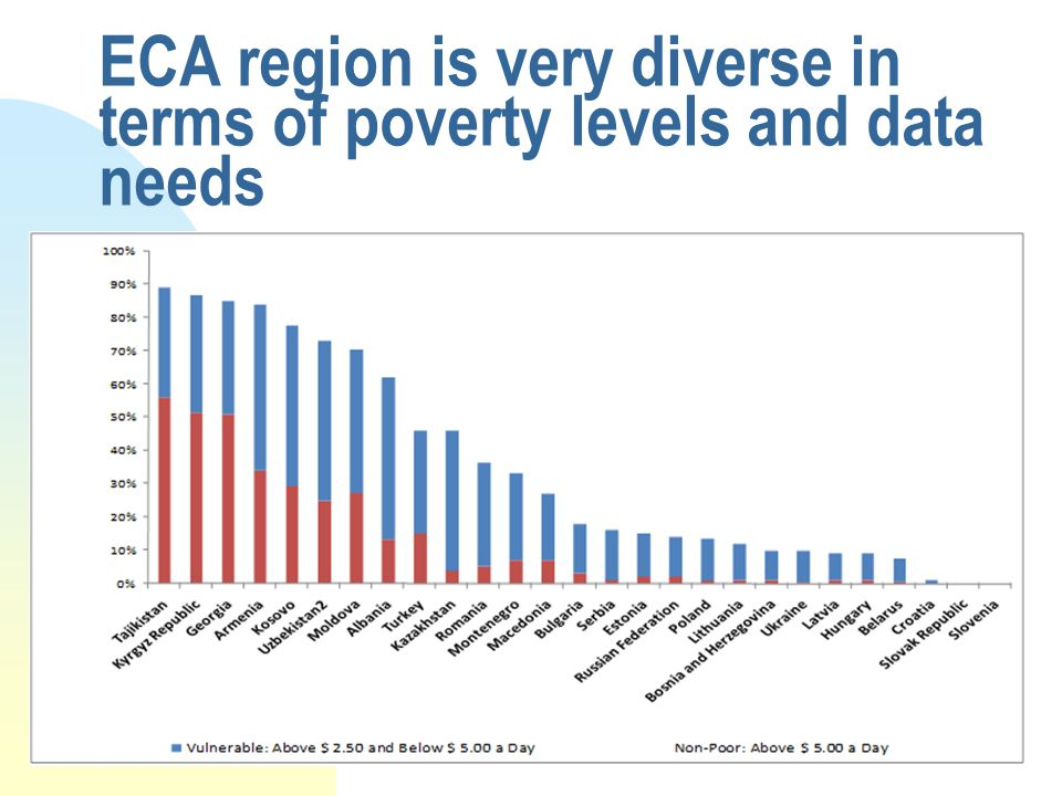 3 ECA region is very diverse in terms of poverty levels and data needs