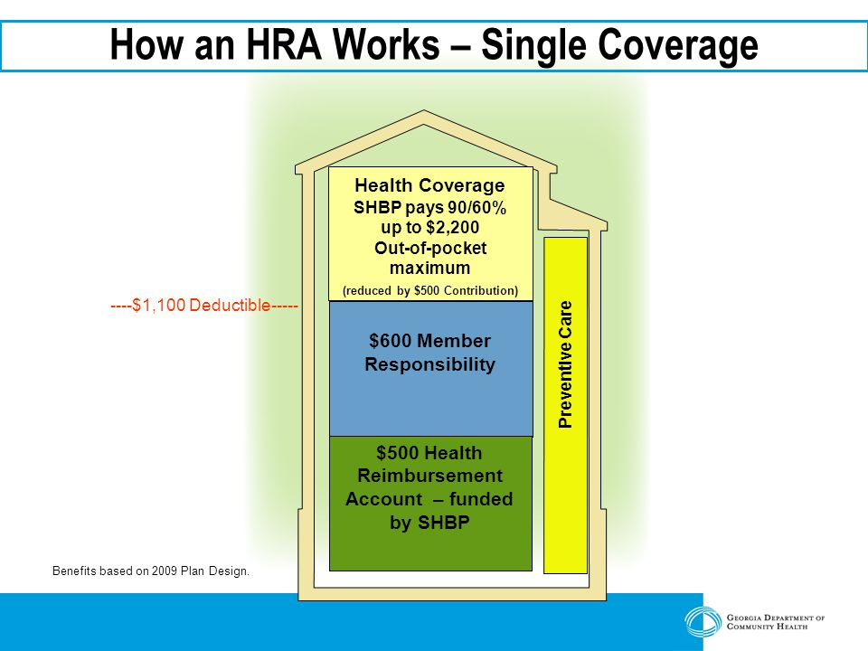 Preventive Care How an HRA Works – Single Coverage $600 Member Responsibility $500 Health Reimbursement Account – funded by SHBP Health Coverage SHBP pays 90/60% up to $2,200 Out-of-pocket maximum (reduced by $500 Contribution) ----$1,100 Deductible----- Benefits based on 2009 Plan Design.