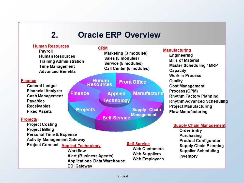 Slide 1 Session 15 – ERP Security 1 Objectives 2 Oracle ERP