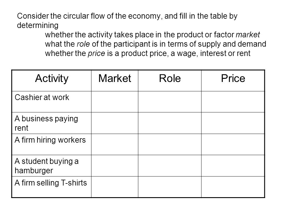 Consider the circular flow of the economy, and fill in the table by determining whether the activity takes place in the product or factor market what the role of the participant is in terms of supply and demand whether the price is a product price, a wage, interest or rent ActivityMarketRolePrice Cashier at work A business paying rent A firm hiring workers A student buying a hamburger A firm selling T-shirts