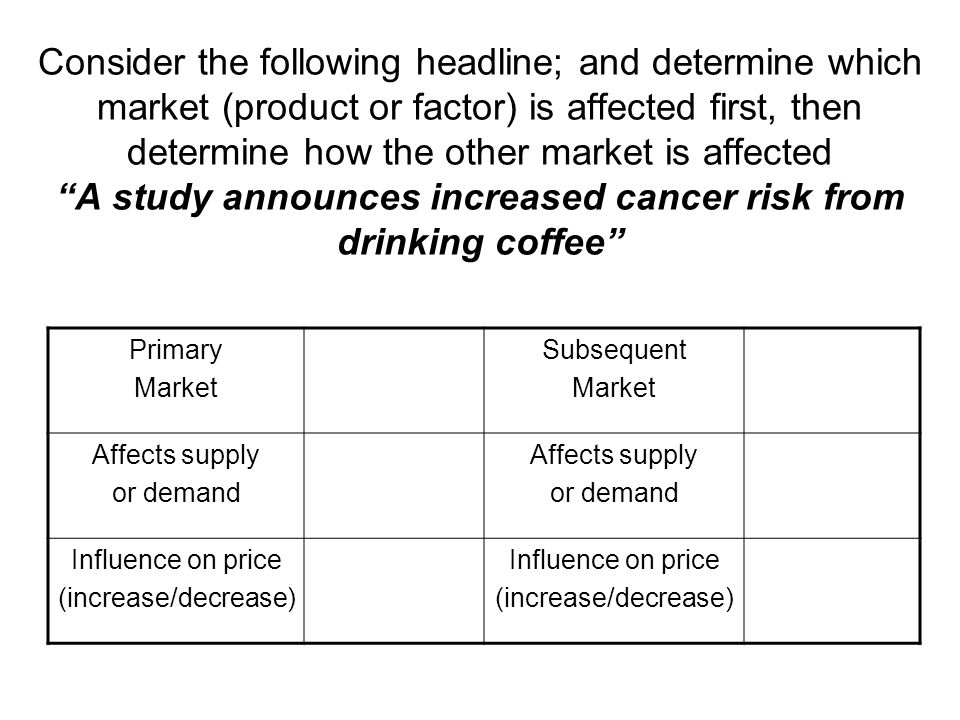 Consider the following headline; and determine which market (product or factor) is affected first, then determine how the other market is affected A study announces increased cancer risk from drinking coffee Primary Market Subsequent Market Affects supply or demand Affects supply or demand Influence on price (increase/decrease) Influence on price (increase/decrease)