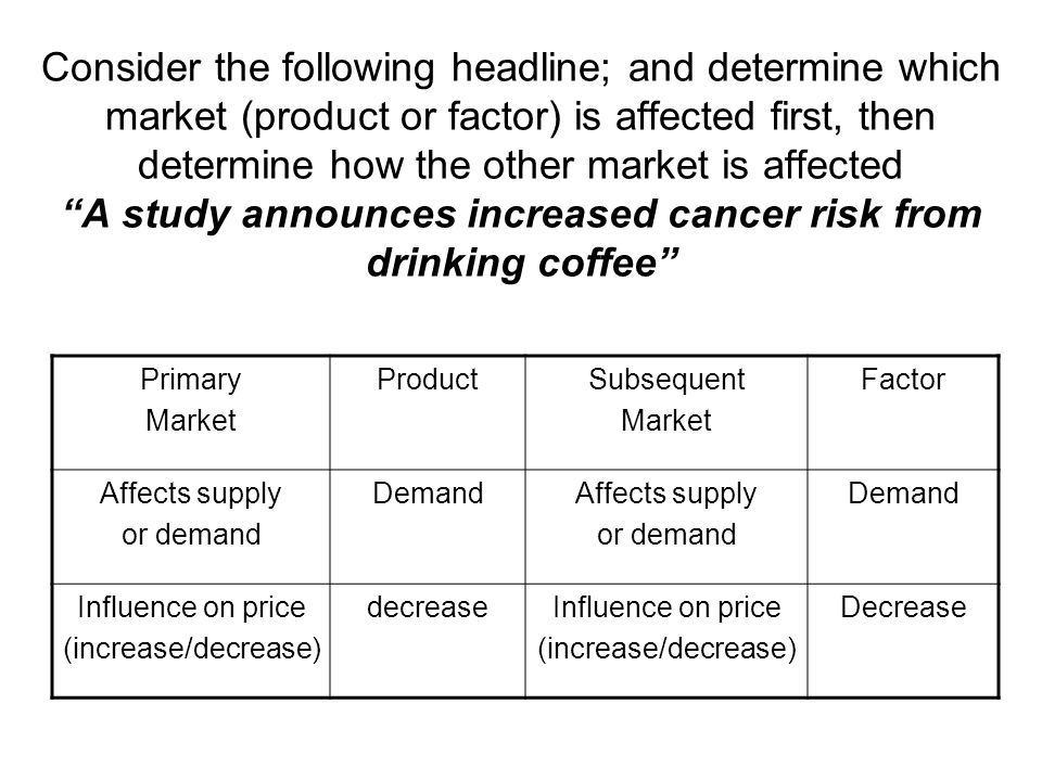 Consider the following headline; and determine which market (product or factor) is affected first, then determine how the other market is affected A study announces increased cancer risk from drinking coffee Primary Market ProductSubsequent Market Factor Affects supply or demand DemandAffects supply or demand Demand Influence on price (increase/decrease) decreaseInfluence on price (increase/decrease) Decrease
