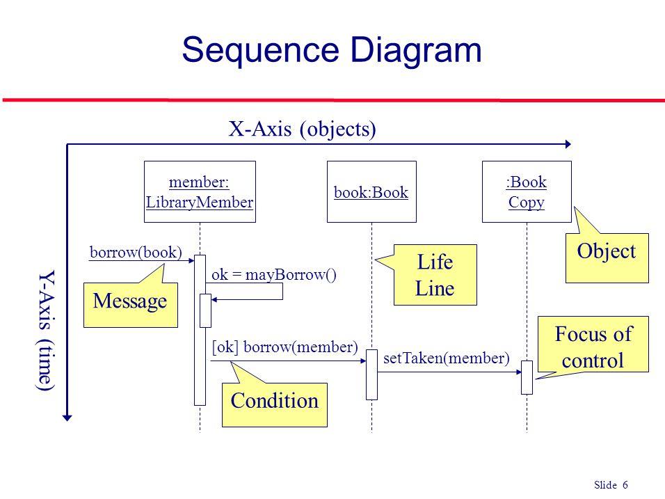 Slide 1 use case sequence diagram slide 2 interaction diagrams l 6 slide 6 sequence diagram member librarymember bookbook book copy borrowbook ok mayborrow ok borrowmember settakenmember x axis objects ccuart Images