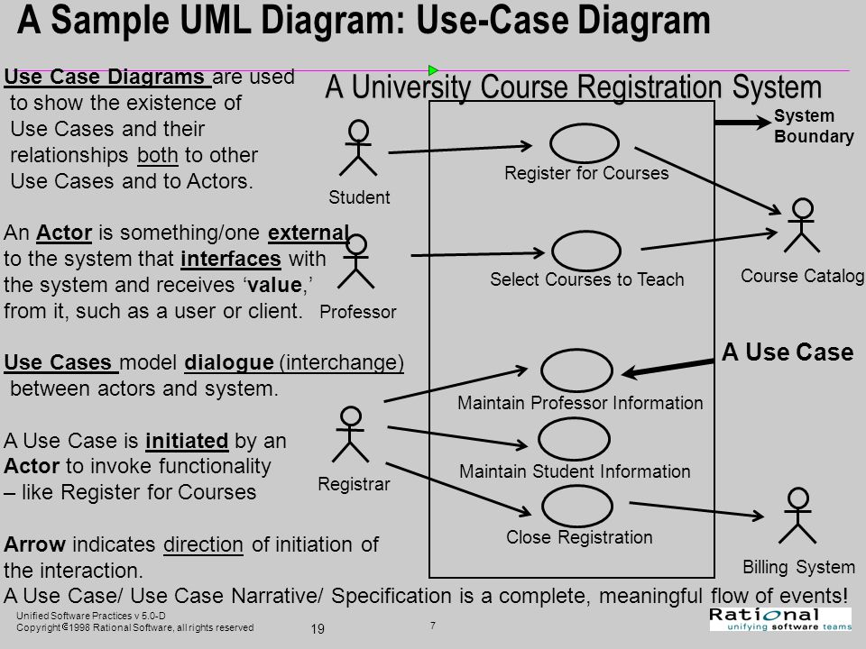 Unified software practices v 50 d copyright 1998 rational 7 unified ccuart Images