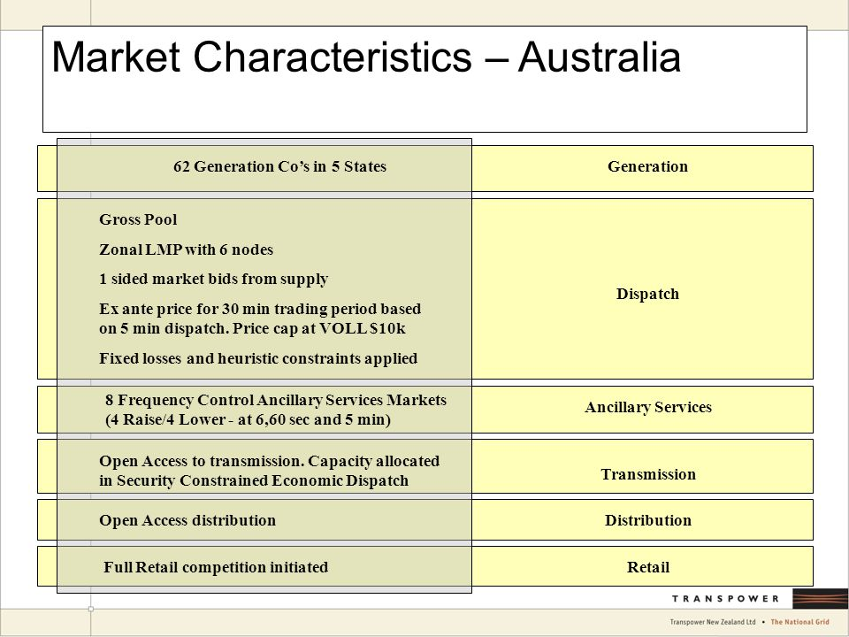 Market Characteristics – Australia Generation62 Generation Co's in 5 States Dispatch Gross Pool Zonal LMP with 6 nodes 1 sided market bids from supply Ex ante price for 30 min trading period based on 5 min dispatch.