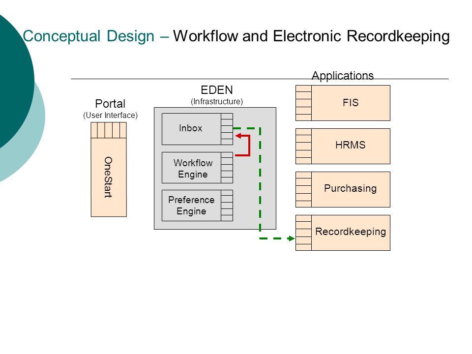 UIS EDEN Workflow Engine Overview of workflow engine for