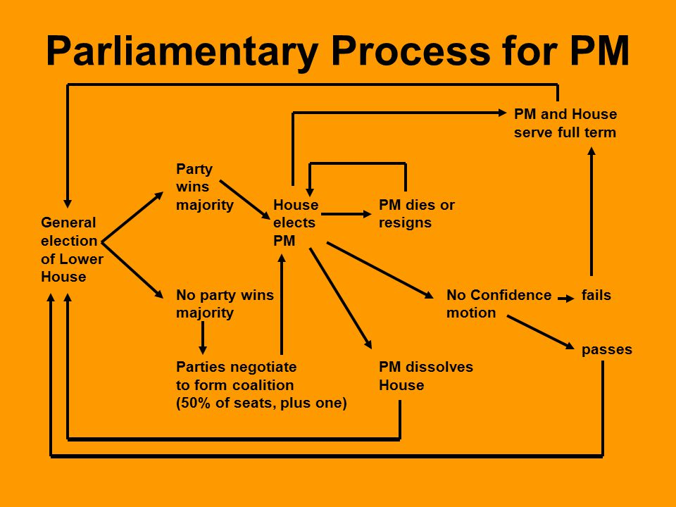Parliamentary Process for PM PM and House serve full term Party wins majority HousePM dies or General electsresigns election PM of Lower House No party winsNo Confidence fails majoritymotion passes Parties negotiatePM dissolves to form coalitionHouse (50% of seats, plus one)