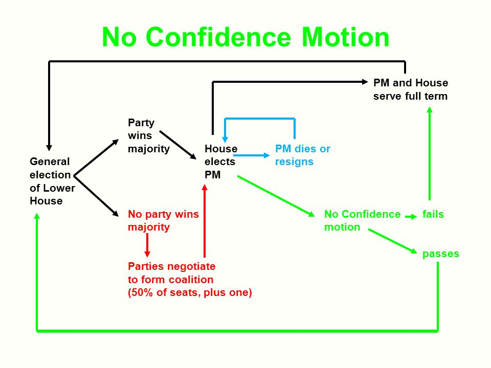 No Confidence Motion PM and House serve full term Party wins majority HousePM dies or General electsresigns election PM of Lower House No party winsNo Confidence fails majoritymotion passes Parties negotiate to form coalition (50% of seats, plus one)
