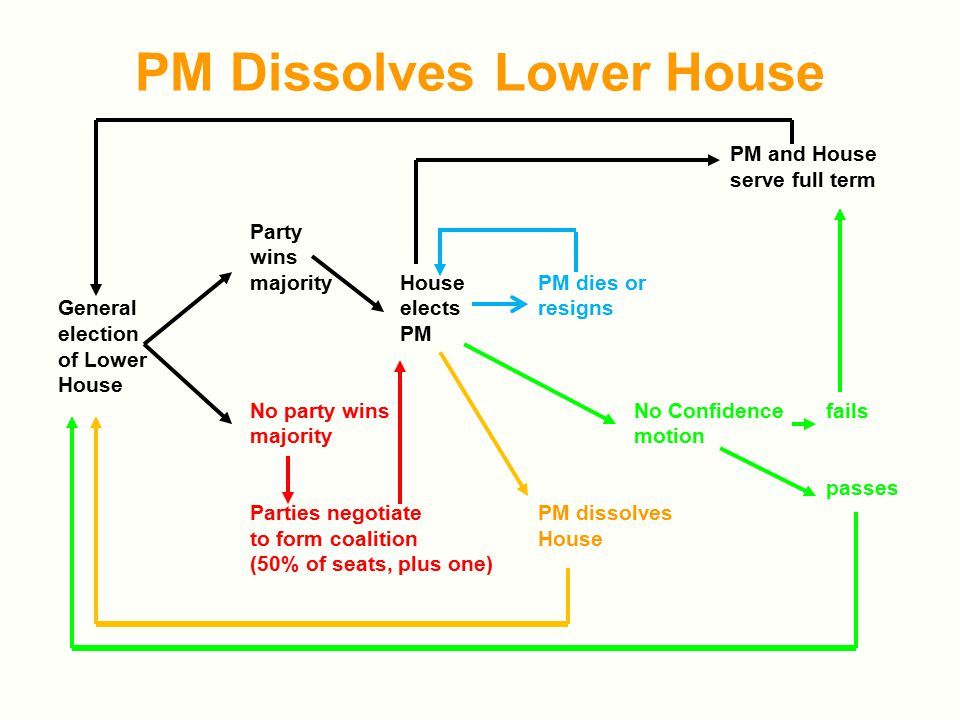 PM Dissolves Lower House PM and House serve full term Party wins majority HousePM dies or General electsresigns election PM of Lower House No party winsNo Confidence fails majoritymotion passes Parties negotiatePM dissolves to form coalitionHouse (50% of seats, plus one)