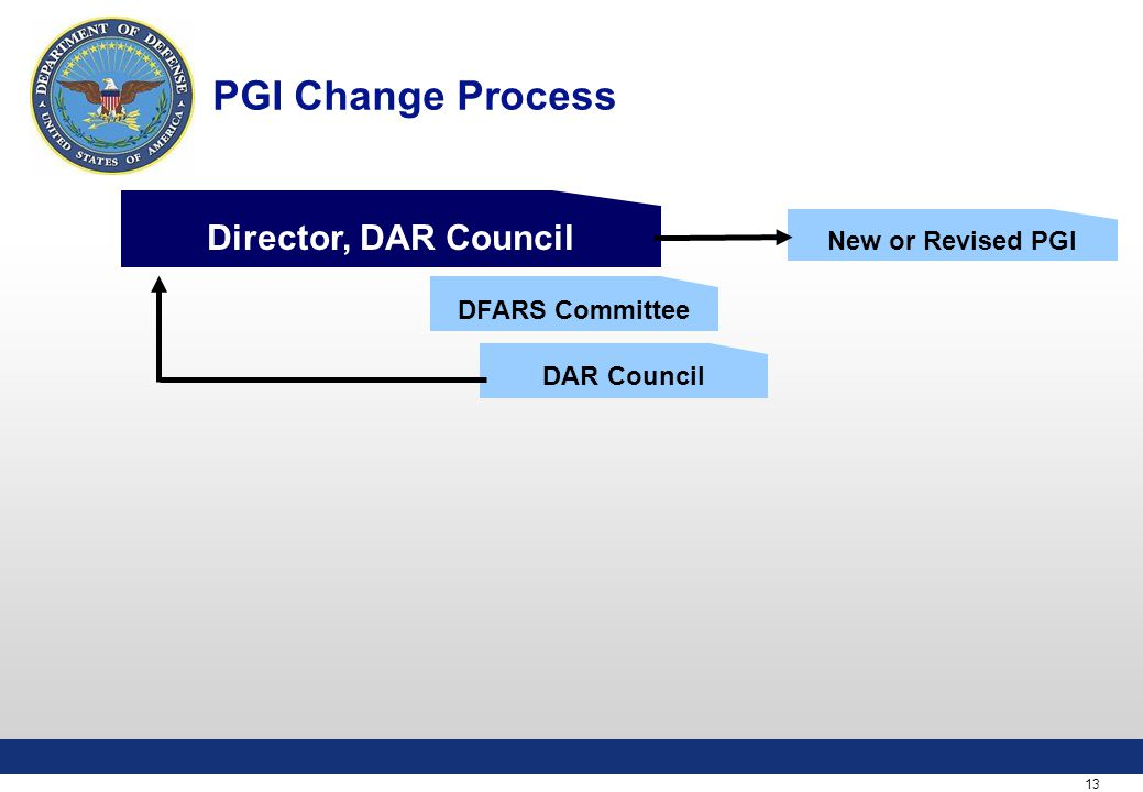 13 PGI Change Process DFARS Committee DAR Council Director, DAR Council New or Revised PGI