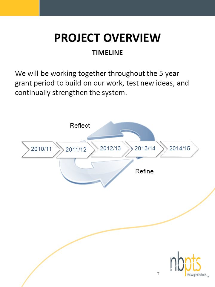 PROJECT OVERVIEW TIMELINE / / /132013/142014/15 Reflect Refine We will be working together throughout the 5 year grant period to build on our work, test new ideas, and continually strengthen the system.