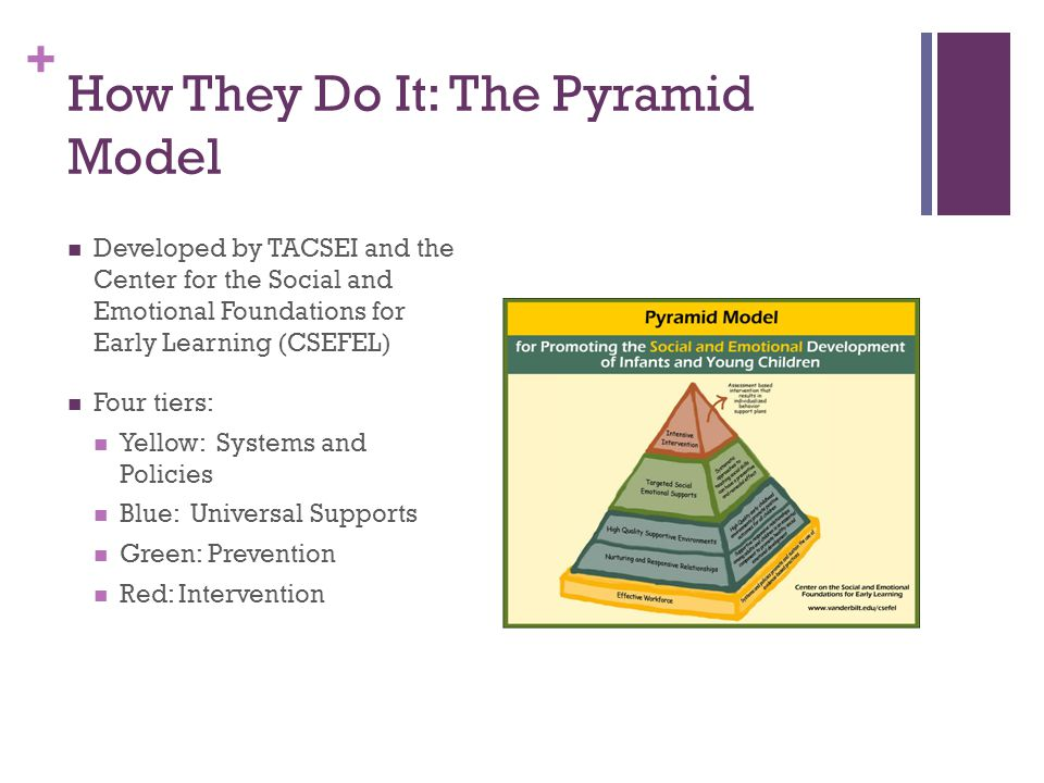 + How They Do It: The Pyramid Model Developed by TACSEI and the Center for the Social and Emotional Foundations for Early Learning (CSEFEL) Four tiers: Yellow: Systems and Policies Blue: Universal Supports Green: Prevention Red: Intervention