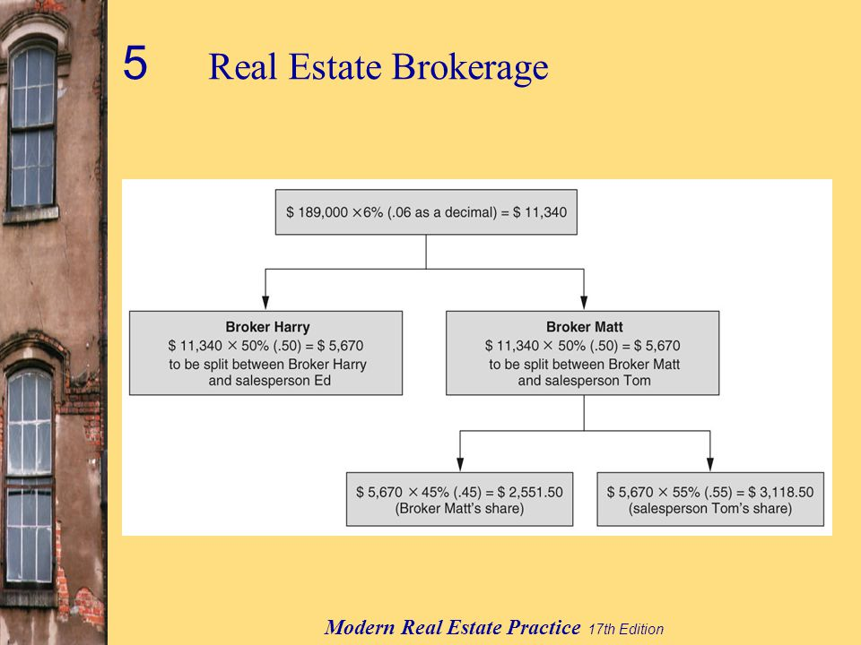 Modern Real Estate Practice 17th Edition 5 Real Estate Brokerage