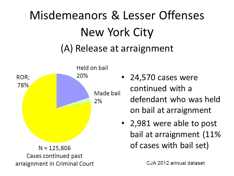 24,570 cases were continued with a defendant who was held on bail at arraignment 2,981 were able to post bail at arraignment (11% of cases with bail set) Misdemeanors & Lesser Offenses New York Cit y (A) Release at arraignment N = 125,806 Cases continued past arraignment in Criminal Court CJA 2012 annual dataset Held on bail 20% Made bail 2%