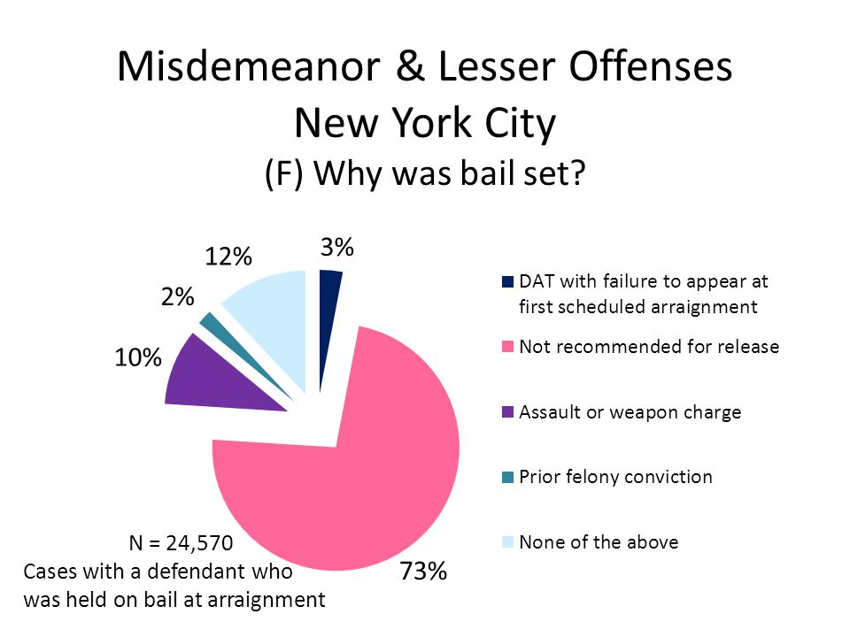 Misdemeanor & Lesser Offenses New York City (F) Why was bail set.