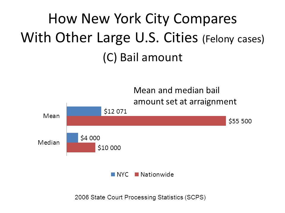 How New York City Compares With Other Large U.S.