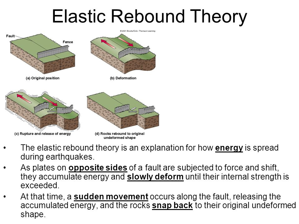 Elastic Rebound Theory The elastic rebound theory is an explanation for how energy is spread during earthquakes.