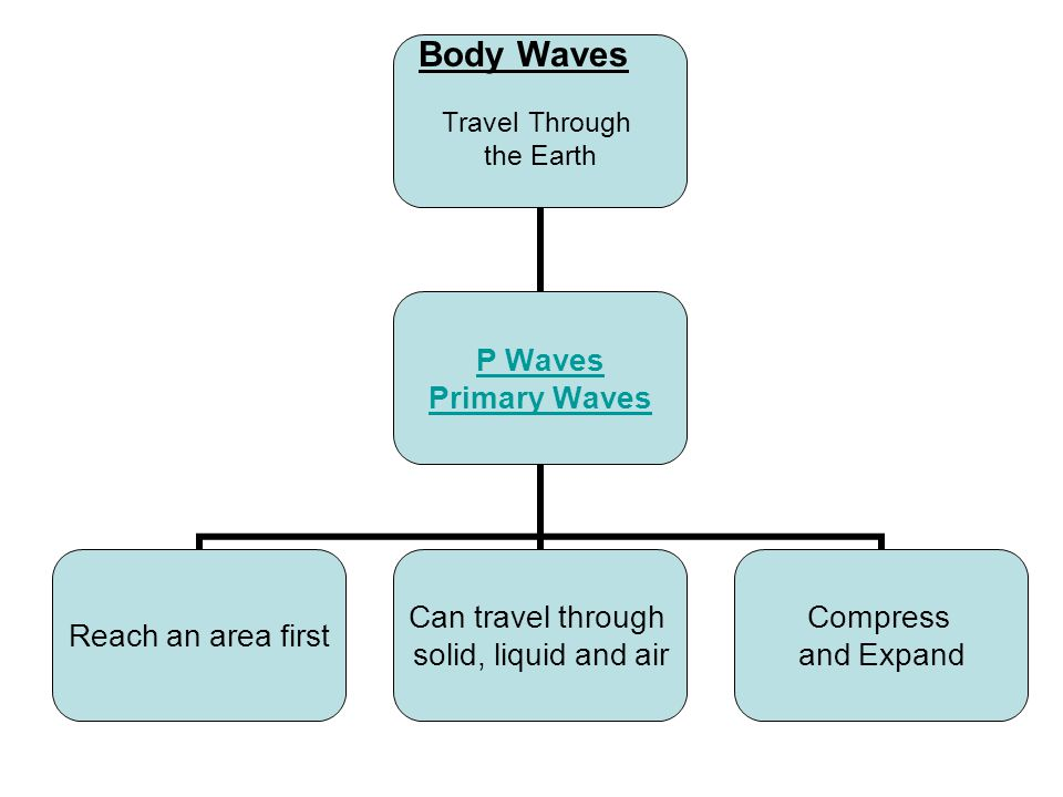 Travel Through the Earth P Waves Primary Waves Reach an area first Can travel through solid, liquid and air Compress and Expand Body Waves