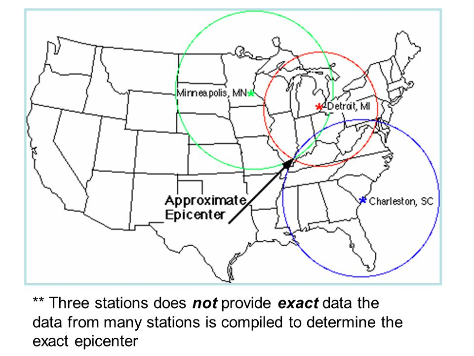 ** Three stations does not provide exact data the data from many stations is compiled to determine the exact epicenter