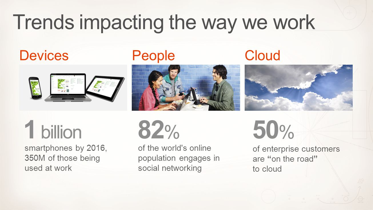 Devices 1 billion smartphones by 2016, 350M of those being used at work People 82 % of the world s online population engages in social networking Cloud 50 % of enterprise customers are on the road to cloud