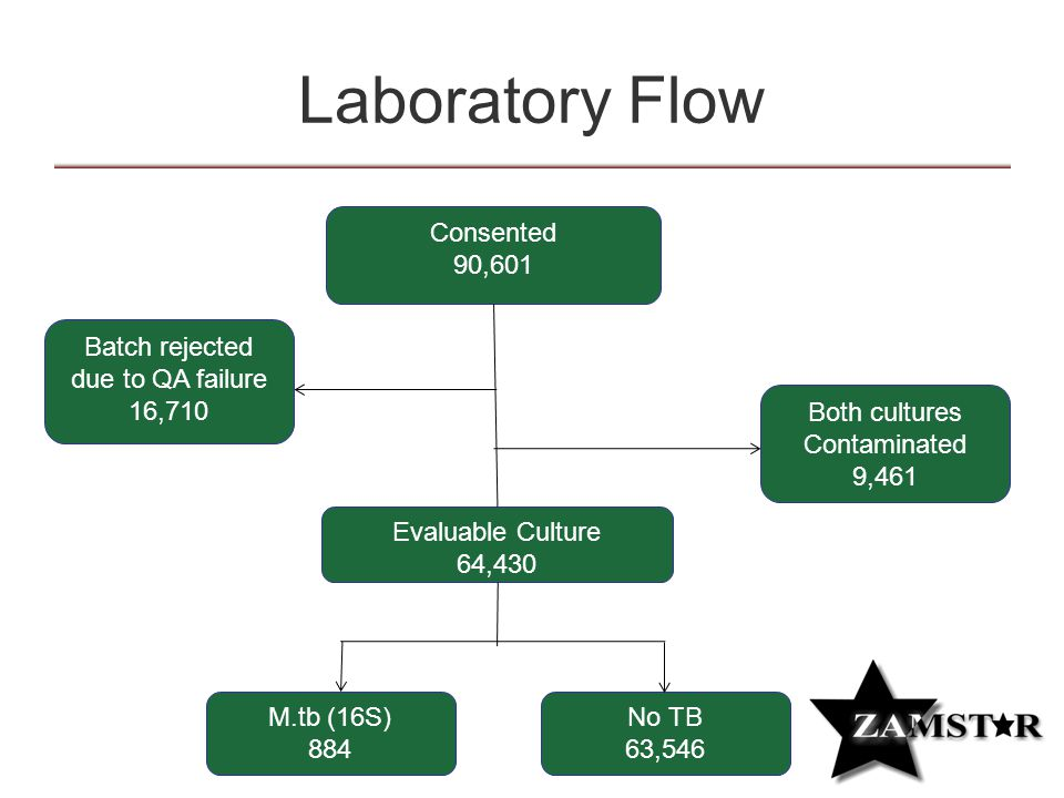 Evaluable Culture 64,430 M.tb (16S) 884 No TB 63,546 Both cultures Contaminated 9,461 Consented 90,601 Batch rejected due to QA failure 16,710 Laboratory Flow