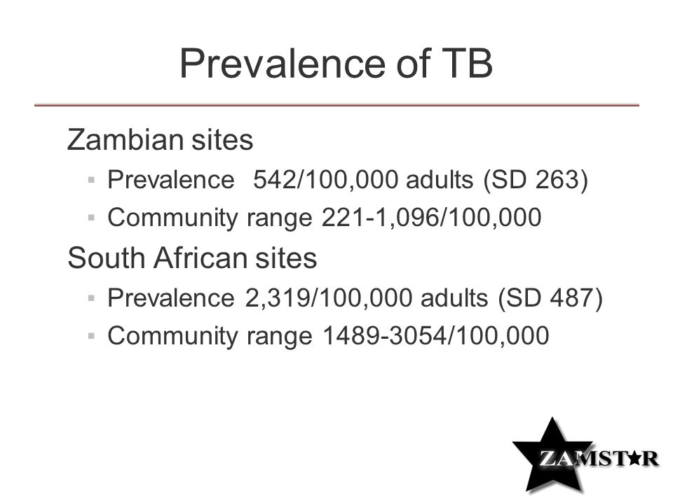 Prevalence of TB  Zambian sites ▪Prevalence 542/100,000 adults (SD 263) ▪Community range 221-1,096/100,000  South African sites ▪Prevalence 2,319/100,000 adults (SD 487) ▪Community range /100,000