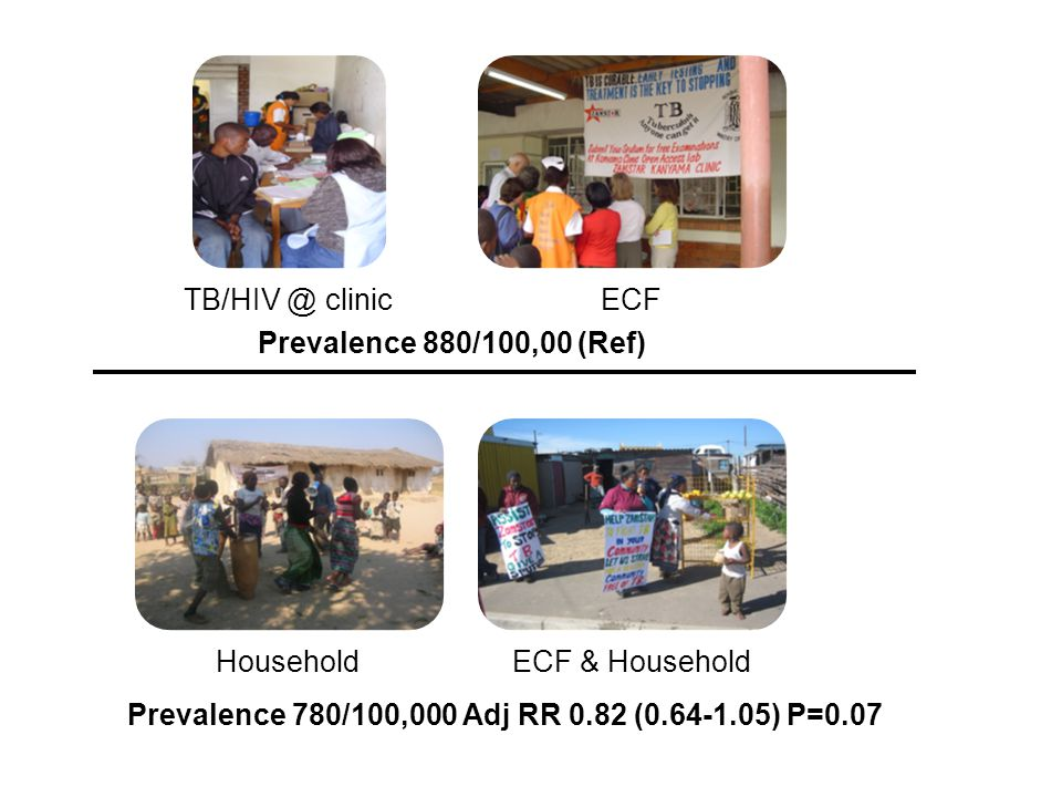 clinic ECF Household ECF & Household Prevalence 880/100,00 (Ref) Prevalence 780/100,000 Adj RR 0.82 ( ) P=0.07