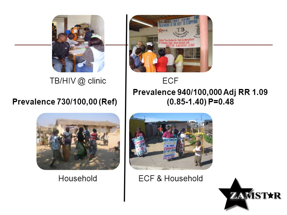 clinic ECF Household ECF & Household Prevalence 730/100,00 (Ref) Prevalence 940/100,000 Adj RR 1.09 ( ) P=0.48