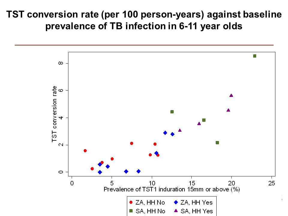 TST conversion rate (per 100 person-years) against baseline prevalence of TB infection in 6-11 year olds