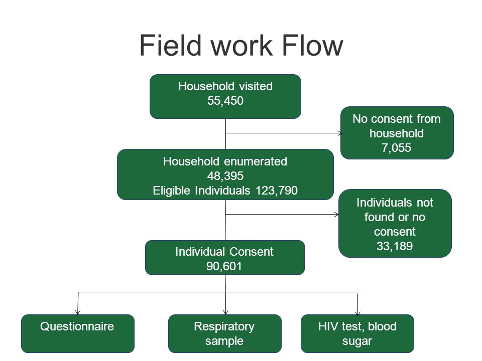 Household enumerated 48,395 Eligible Individuals 123,790 No consent from household 7,055 Individual Consent 90,601 QuestionnaireRespiratory sample Individuals not found or no consent 33,189 Household visited 55,450 HIV test, blood sugar Field work Flow