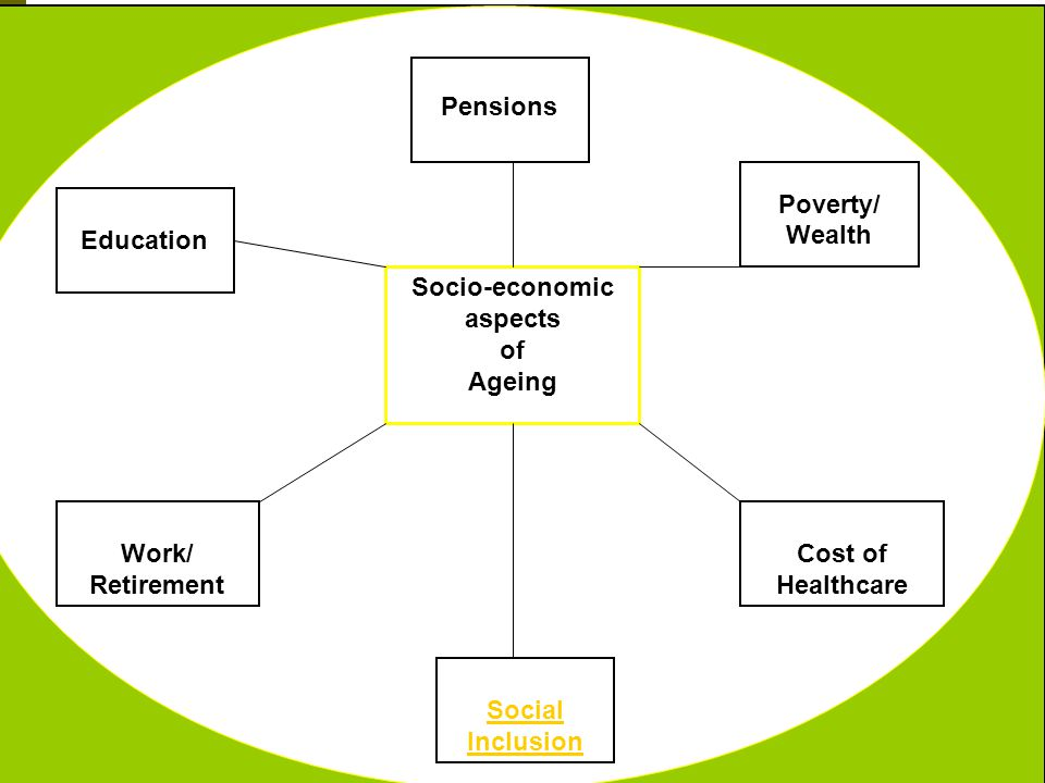 3 Socio-economic aspects of Ageing Education Work/ Retirement Social Inclusion Cost of Healthcare Poverty/ Wealth Pensions