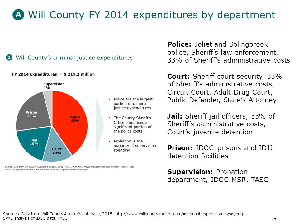 13 Will County FY 2014 expenditures by department Police: Joliet and Bolingbrook police, Sheriff's law enforcement, 33% of Sheriff's administrative costs Court: Sheriff court security, 33% of Sheriff's administrative costs, Circuit Court, Adult Drug Court, Public Defender, State's Attorney Jail: Sheriff jail officers, 33% of Sheriff's administrative costs, Court's juvenile detention Prison: IDOC–prisons and IDJJ- detention facilities Supervision: Probation department, IDOC-MSR, TASC A Sources: Data from Will County Auditor's database, SPAC analysis of IDOC data, TASC