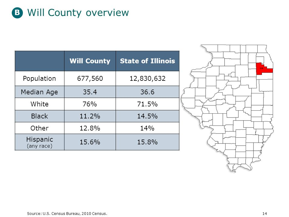 Will County overview 14Source: U.S. Census Bureau, 2010 Census.