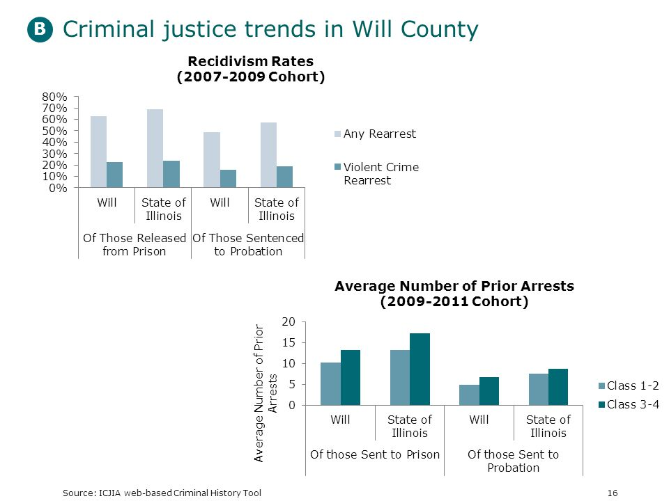 Criminal justice trends in Will County Source: ICJIA web-based Criminal History Tool16 B
